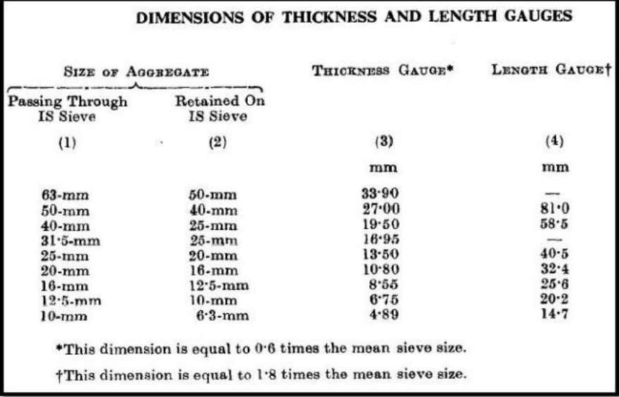Di mension of Thickness and Length Gauge 2. A minimum of 200 pieces of each fraction