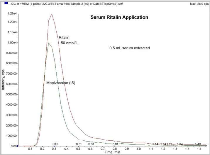 et al. / Clinical Biochemistry 37 (2004) 175–183 181 Fig. 7. A representative SRM chromatogram showing