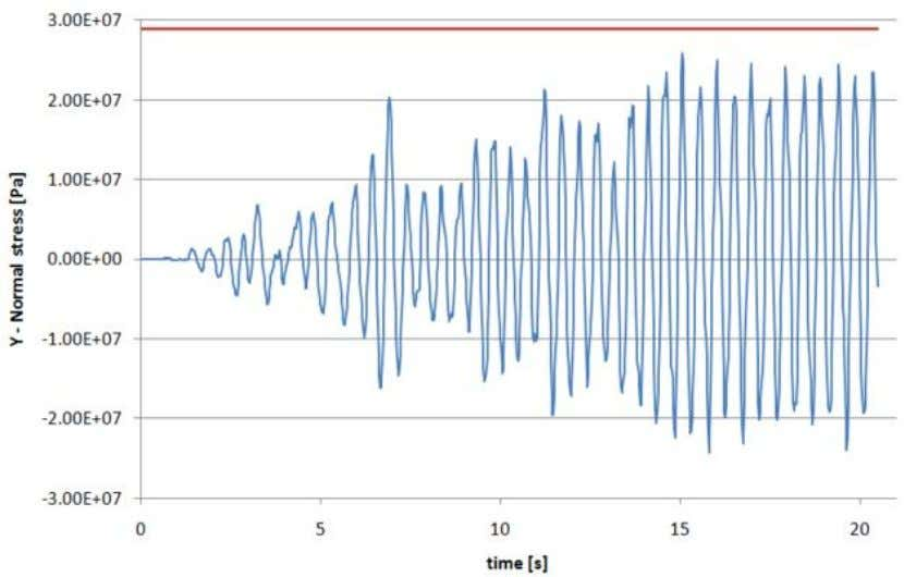 significant contributions from modes at higher frequencies. Figure 11: Normal stress in y-direction from the probe