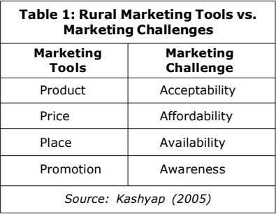Table 1: Rural Marketing Tools vs. Marketing Challenges Marketing Marketing Tools Challenge Product Acceptability