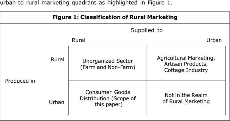 urban to rural marketing quadrant as highlighted in Figure 1. Figure 1: Classification of Rural