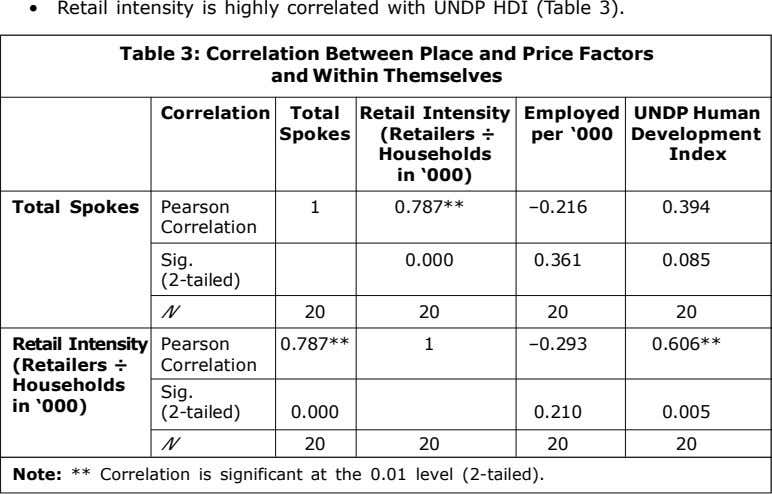 • Retail intensity is highly correlated with UNDP HDI (Table 3). Table 3: Correlation Between