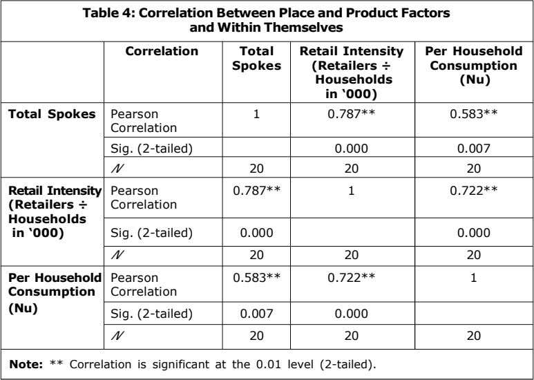 Table 4: Correlation Between Place and Product Factors and Within Themselves Correlation Total Retail Intensity