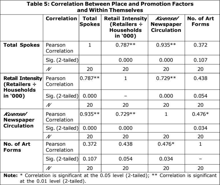 Table 5: Correlation Between Place and Promotion Factors and Within Themselves Correlation Total Retail Intensity