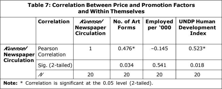 Table 7: Correlation Between Price and Promotion Factors and Within Themselves Correlation Kuensel No. of