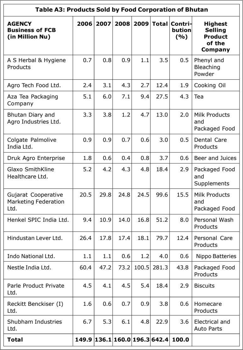 Table A3: Products Sold by Food Corporation of Bhutan AGENCY Business of FCB (in Million