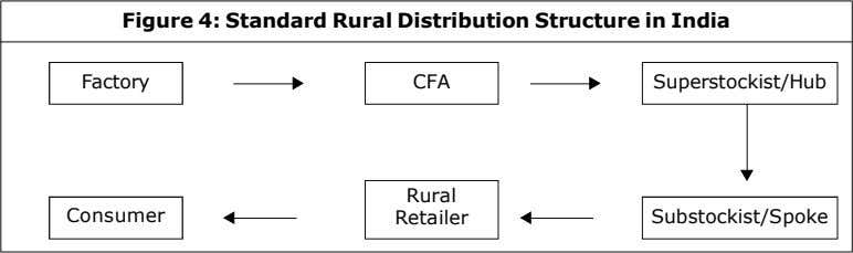 Figure 4: Standard Rural Distribution Structure in India Factory CFA Superstockist/Hub Rural Consumer Retailer