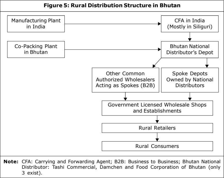 Figure 5: Rural Distribution Structure in Bhutan Manufacturing Plant in India CFA in India (Mostly