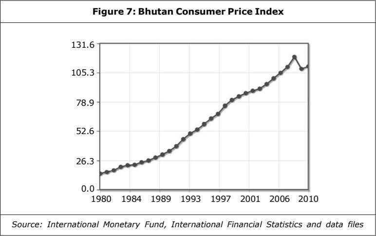 Figure 7: Bhutan Consumer Price Index 131.6 105.3 78.9 52.6 26.3 0.0 1980 1984 1989