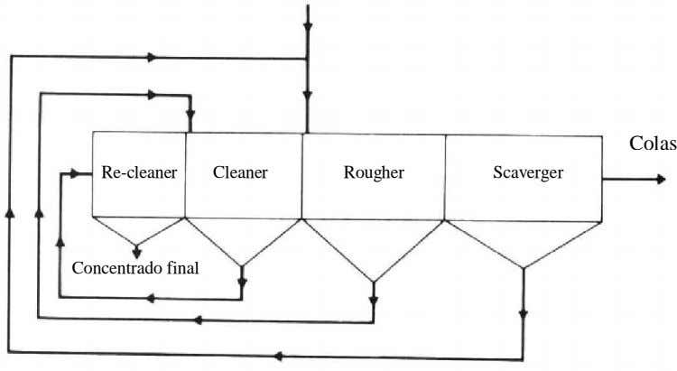 Colas Re-cleaner Cleaner Rougher Scaverger Concentrado final
