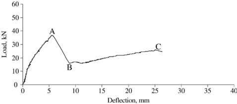 the frequency of 0.5 Hz. (b) Shear span L s = 350 mm. (c) Shear span