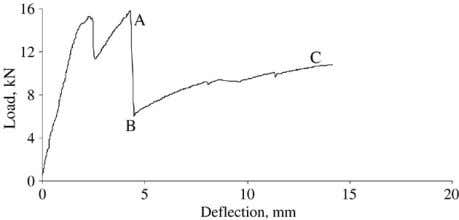 mm. Fig. 19. Crack formation in longer shear span specimens. (b) Shear span L s =