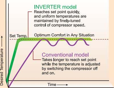 speeds according to the cooling and heating load of a room. Neodymium magnets INvErTEr-driven Compressor (not