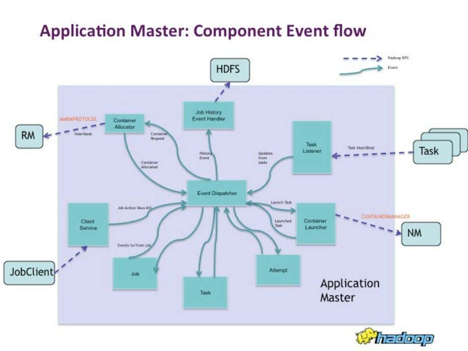 Availability The ApplicationMaster stores its state in HDFS, typically, to ensure that it is highly available