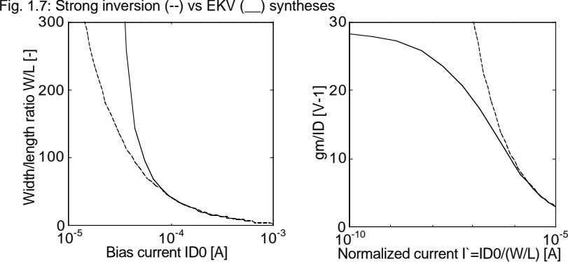 Fig. 1.7: Strong inversion (--) vs EKV ( ) syntheses 300 30 200 20 100