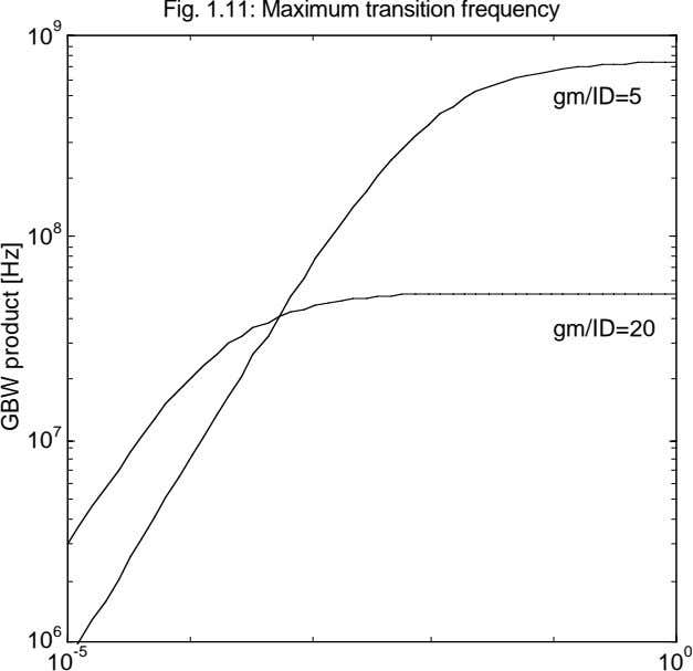 Fig. 1.11: Maximum transition frequency 9 10 gm/ID=5 8 10 gm/ID=20 7 10 6 10