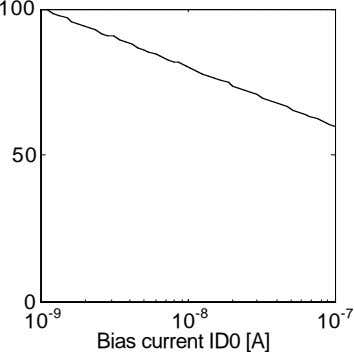 100 50 0 10 -9 10 -8 Bias current ID0 [A] 10 -7