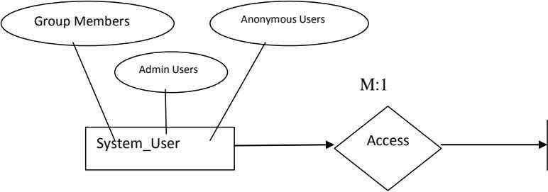 Group Members Anonymous Users Admin Users M:1 System_User Access