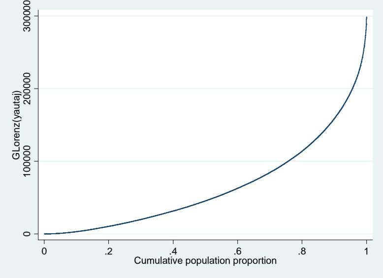 0 .2 .4 .6 .8 1 Cumulative population proportion GLorenz(yautaj) 0 100000 200000 300000