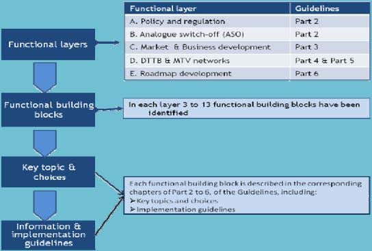 Figure 3.1: Functional framework Source: ITU