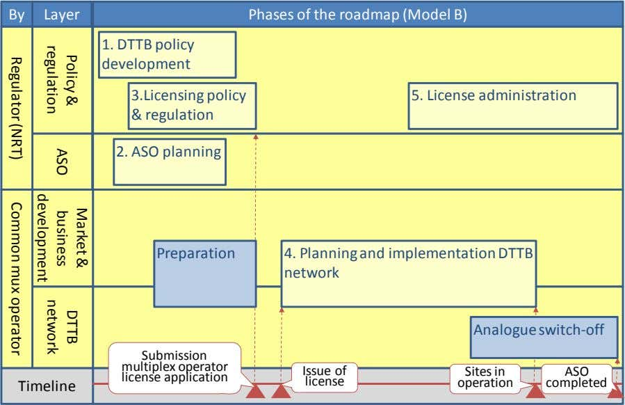 By Layer Phases of the roadmap (Model B) 1. DTTB policy development 3.Licensing policy &