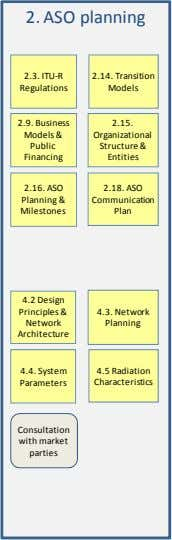 2. ASO planning 2.3. ITU-R 2.14. Transition Regulations Models 2.9. Business 2.15. Models & Organizational