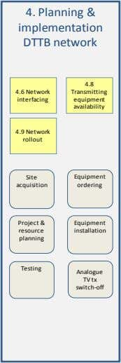 4. Planning & implementation DTTB network 4.8 4.6 Network Transmitting interfacing equipment availability 4.9