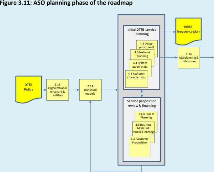 Figure 3.11: ASO planning phase of the roadmap Initial Initial DTTB service planning frequency plan