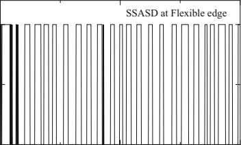 SSASD at Flexible edge