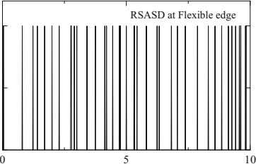 RSASD at Flexible edge 0 5 10