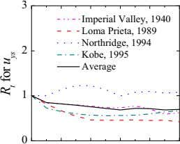 3 Imperial Valley, 1940 Loma Prieta, 1989 Northridge, 1994 2 Kobe, 1995 Average 1 0