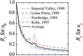 1.0 Imperial Valley, 1940 0.8 Loma Prieta, 1989 Northridge, 1994 0.6 Kobe, 1995 Average 0.4