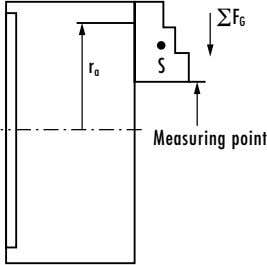 F G r S a Measuring point