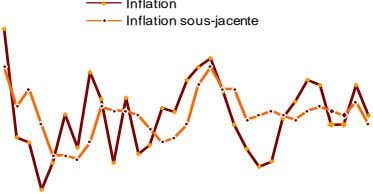 Inflation sous-jacente Inflation