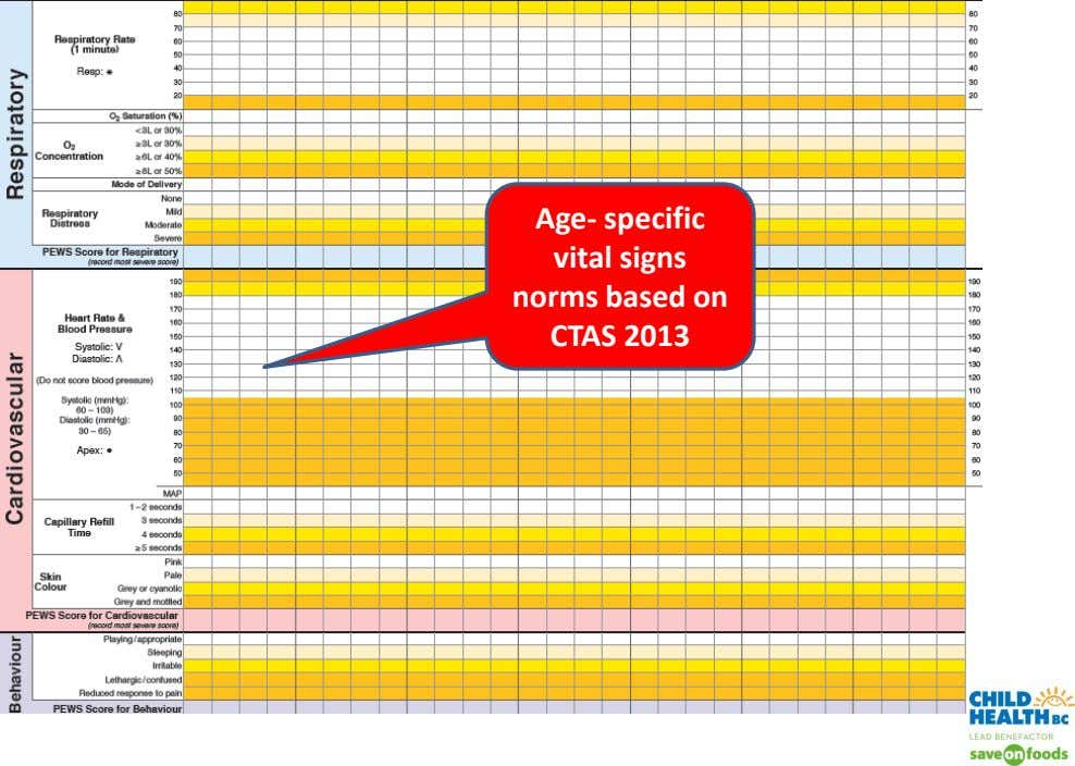 Age- specific vital signs norms based on CTAS 2013