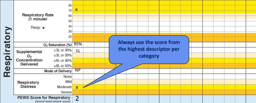 x 95% 1L Always use the score from the highest descriptor per category NP x