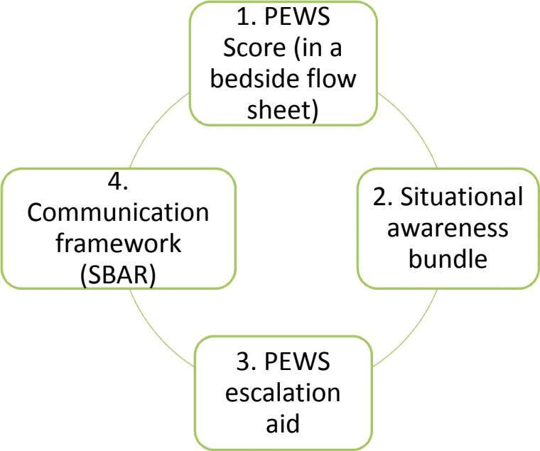 1. PEWS Score (in a bedside flow sheet) 4. 2. Situational Communication awareness framework bundle