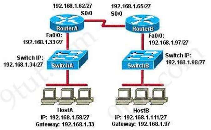 A. HostA is not on the same subnet as its default gateway. B. The address of