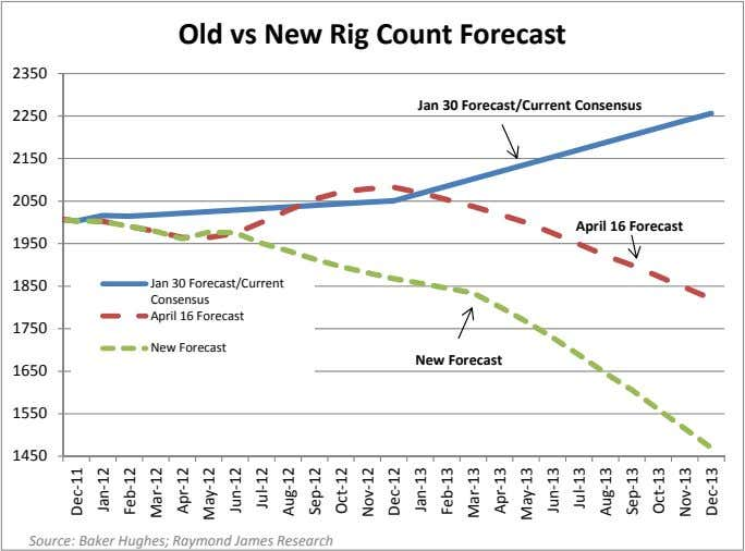 Old vs New Rig Count Forecast 2350 Jan 30 Forecast/Current Consensus 2250 2150 2050 April