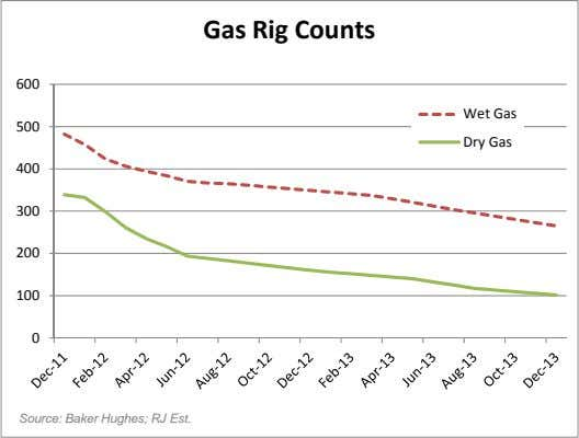 Gas Rig Counts 600 Wet Gas 500 Dry Gas 400 300 200 100 0 Source: