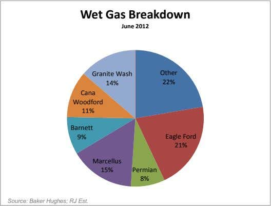 Wet Gas Breakdown June 2012 Granite Wash Other 14% 22% Cana Woodford 11% Barnett 9%