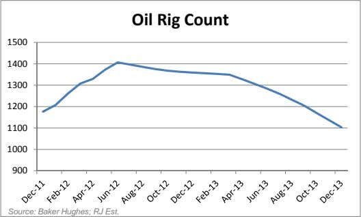 Oil Rig Count 1500 1400 1300 1200 1100 1000 900 Source: Baker Hughes; RJ Est.