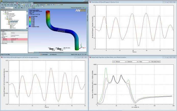 Current solution/approach • Multiple simulations, multiple environments  Operational envelope ABB