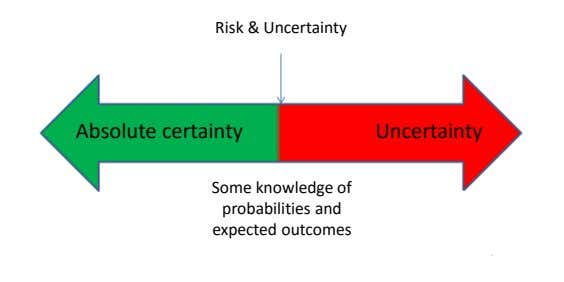 Risk & Uncertainty Absolute certainty Uncertainty Some knowledge of probabilities and expected outcomes