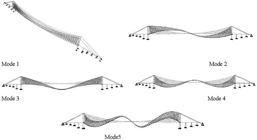 Element Model of two suspension bridges (cross-sections). Fig. 5. First 5 Mode shapes of Bosporus Suspension