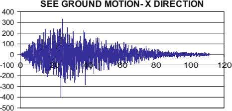 SEE GROUND MOTION- X DIRECTION 400 300 200 100 0 -100 0 2 0 4