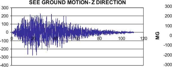 SEE GROUND MOTION- Z DIRECTION 300 300 200 200 100 100 0 0 0 20