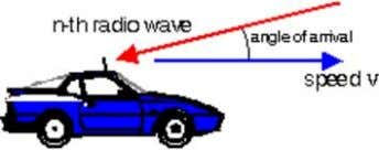 The Doppler shift of this wave is arrive from an angle relative to the direction of