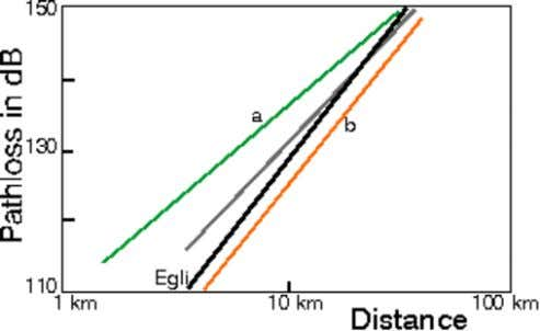 and unreliable since multiple diffraction is involved. Figure 1: Average path loss versus distance in UHF