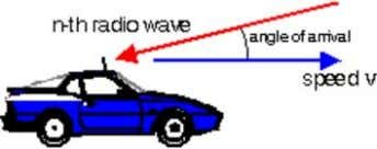 shift of this wave is where v is the speed of the antenna. arrive from an